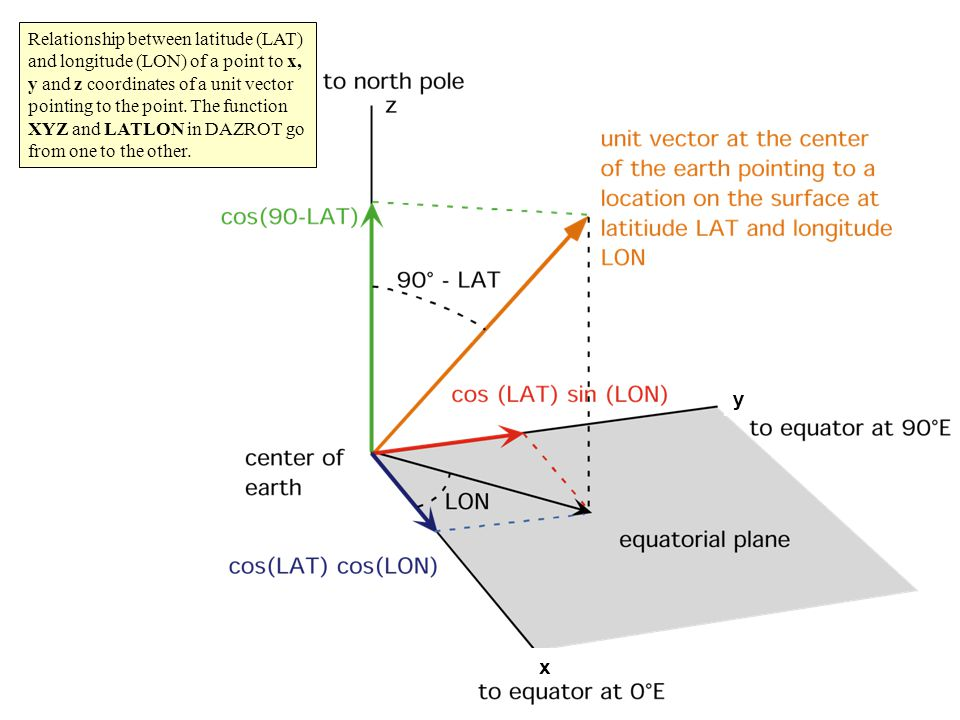 y x Relationship between latitude (LAT) and longitude (LON) of a point to x, y and z coordinates of a unit vector pointing to the point.