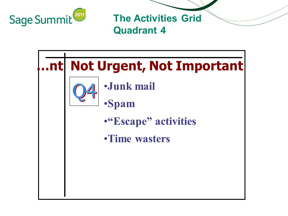 The Activities Grid Quadrant 4 …nt Not Urgent, Not Important Junk mail Spam Escape activities Time wasters