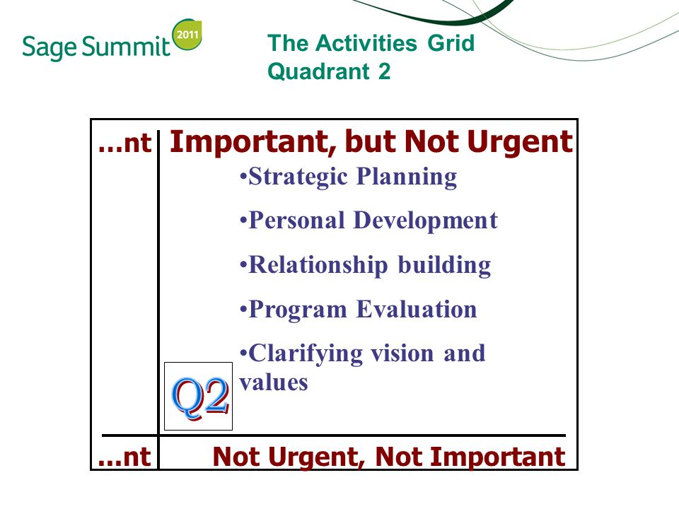 The Activities Grid Quadrant 2 …nt Important, but Not Urgent...nt Not Urgent, Not Important Strategic Planning Personal Development Relationship building Program Evaluation Clarifying vision and values