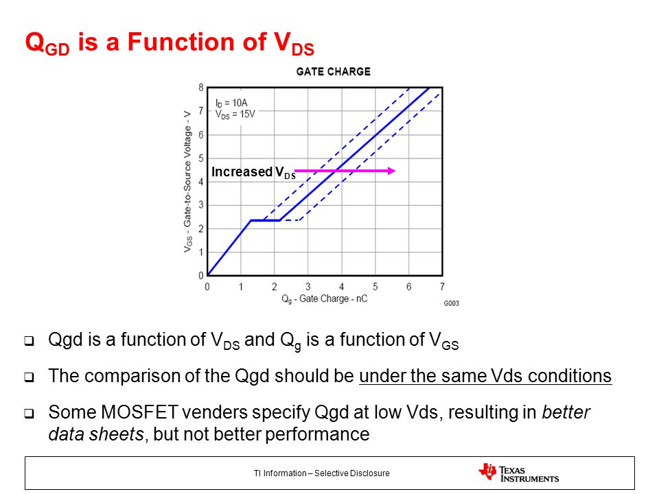 TI Information – Selective Disclosure  Qgd is a function of V DS and Q g is a function of V GS  The comparison of the Qgd should be under the same Vds conditions  Some MOSFET venders specify Qgd at low Vds, resulting in better data sheets, but not better performance Q GD is a Function of V DS Increased V DS