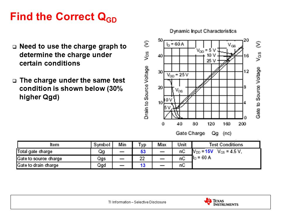 TI Information – Selective Disclosure 15V  Need to use the charge graph to determine the charge under certain conditions  The charge under the same test condition is shown below (30% higher Qgd) Find the Correct Q GD