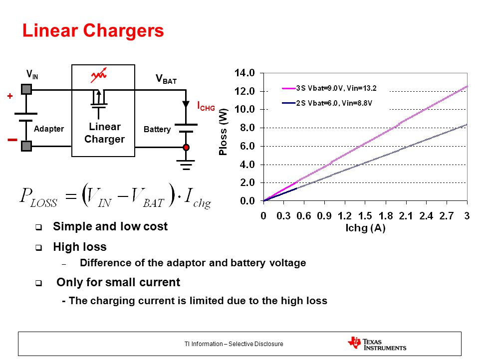 TI Information – Selective Disclosure + Adapter I CHG V BAT Linear Charger V IN Battery  Simple and low cost  High loss – Difference of the adaptor and battery voltage  Only for small current - The charging current is limited due to the high loss Linear Chargers