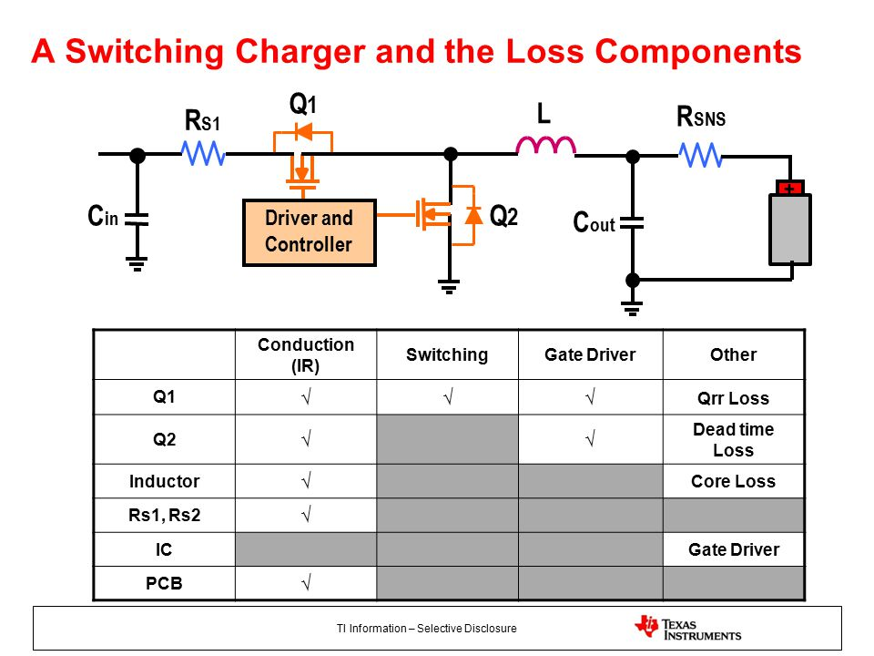 TI Information – Selective Disclosure A Switching Charger and the Loss Components L C out Q1Q1 Q2Q2 Driver and Controller C in RS1RS1 Conduction (IR) SwitchingGate DriverOther Q1 √√√ Qrr Loss Q2 √√ Dead time Loss Inductor √ Core Loss Rs1, Rs2 √ ICGate Driver PCB √ + R SNS