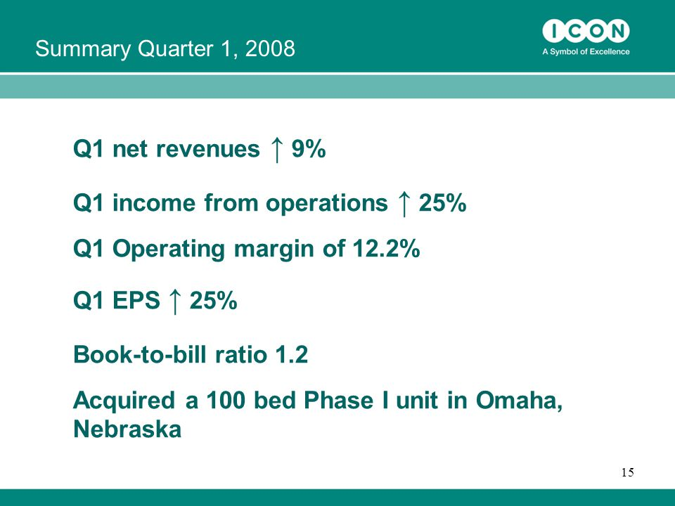 15 Q1 net revenues ↑ 9% Q1 income from operations ↑ 25% Q1 Operating margin of 12.2% Q1 EPS ↑ 25% Book-to-bill ratio 1.2 Acquired a 100 bed Phase I unit in Omaha, Nebraska Summary Quarter 1, 2008