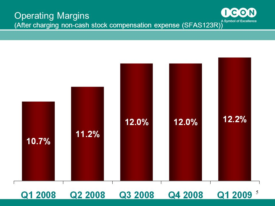 5 Operating Margins (After charging non-cash stock compensation expense (SFAS123R))