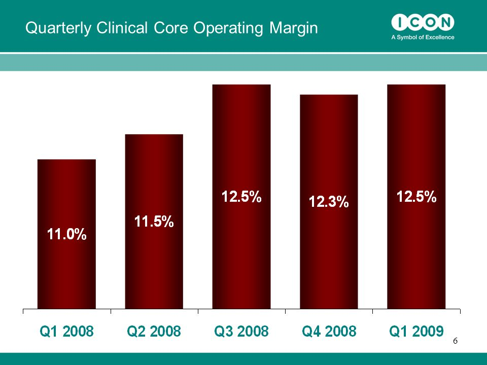 6 Quarterly Clinical Core Operating Margin