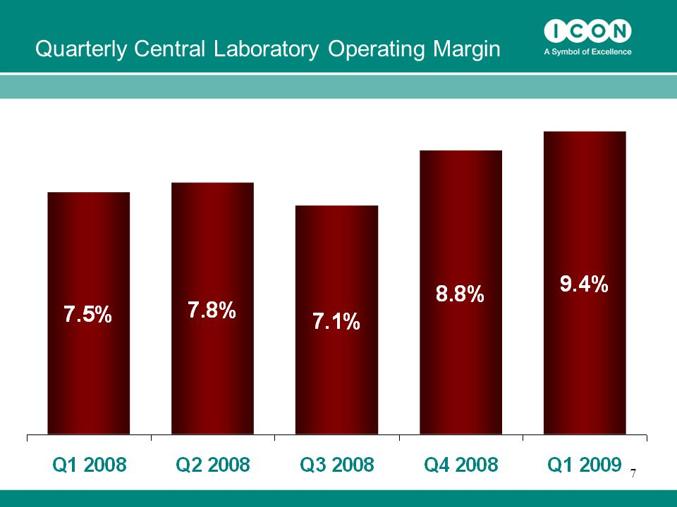 7 Quarterly Central Laboratory Operating Margin