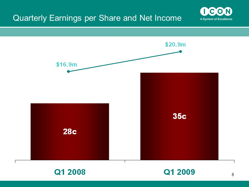 8 Quarterly Earnings per Share and Net Income