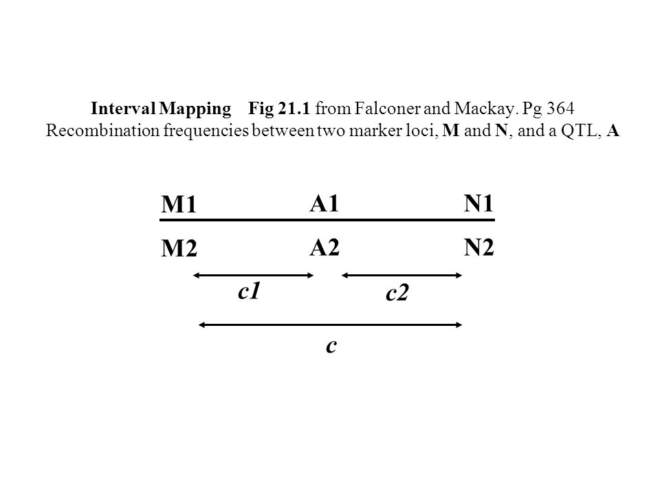 Interval Mapping Fig 21.1 from Falconer and Mackay.