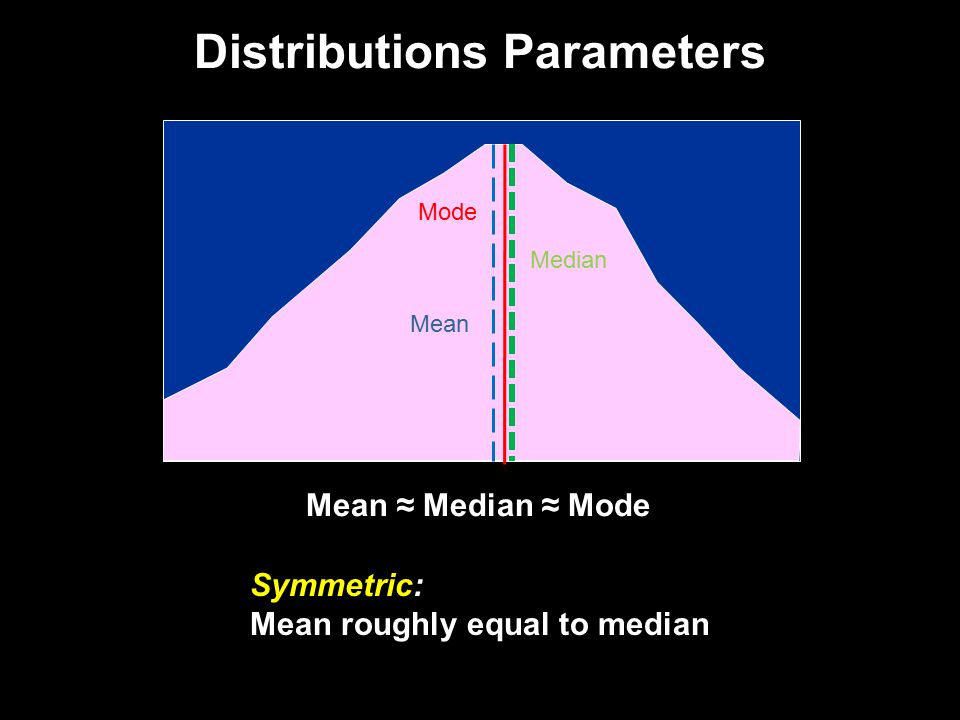 Distributions Parameters Symmetric: Mean roughly equal to median Mean ≈ Median ≈ Mode Mode Median Mean