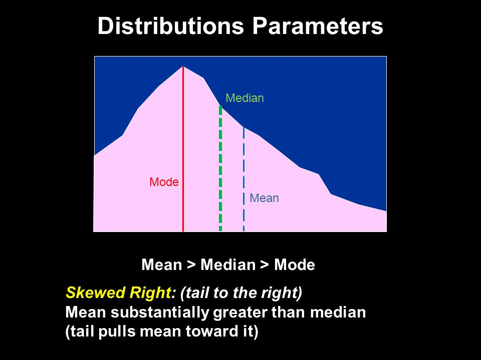 Distributions Parameters Skewed Right: (tail to the right) Mean substantially greater than median (tail pulls mean toward it) Mean > Median > Mode Mode Median Mean