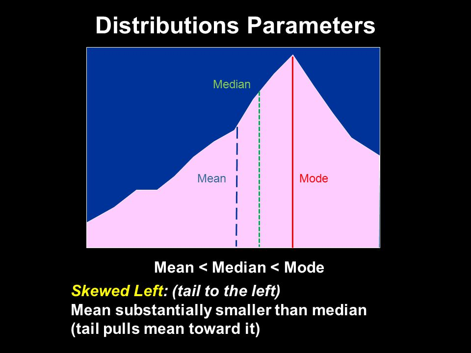 Distributions Parameters Skewed Left: (tail to the left) Mean substantially smaller than median (tail pulls mean toward it) Mean < Median < Mode Mode Median Mean