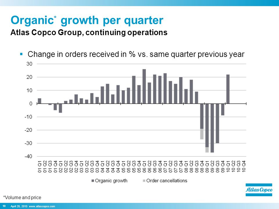 April 28, 2010 www.atlascopco.com 10 Organic * growth per quarter  Change in orders received in % vs.