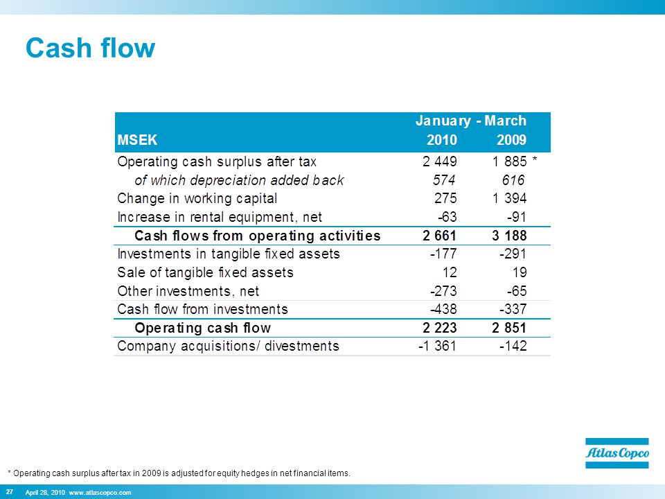 April 28, 2010 www.atlascopco.com Cash flow 27 * Operating cash surplus after tax in 2009 is adjusted for equity hedges in net financial items.