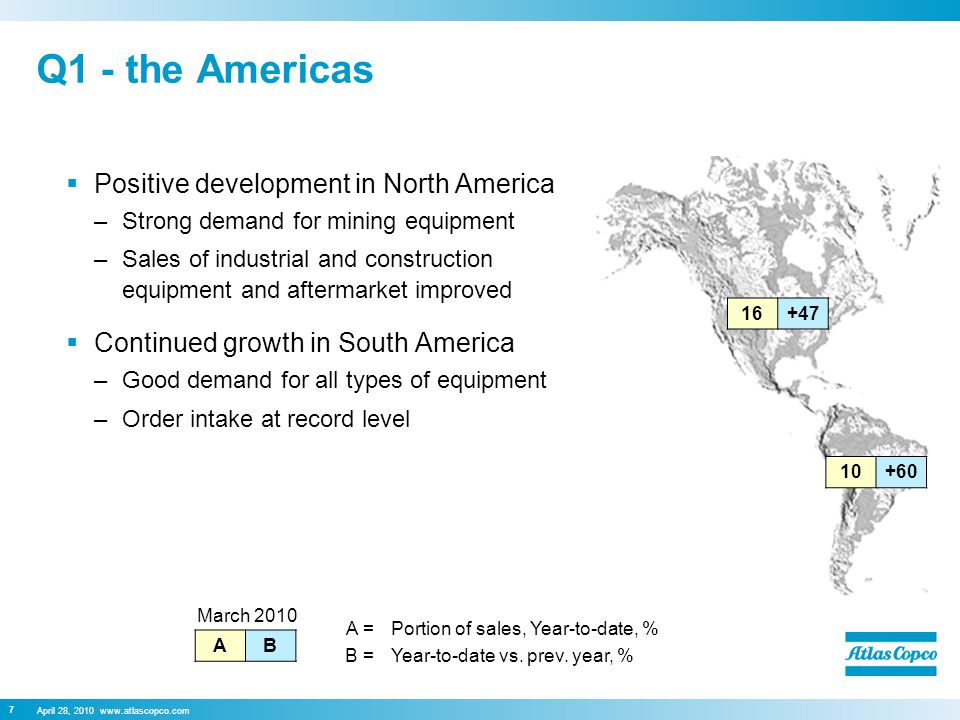 April 28, 2010 www.atlascopco.com 7 Q1 - the Americas  Positive development in North America –Strong demand for mining equipment –Sales of industrial and construction equipment and aftermarket improved  Continued growth in South America –Good demand for all types of equipment –Order intake at record level 10+60 16+47 March 2010 AB A =Portion of sales, Year-to-date, % B =Year-to-date vs.