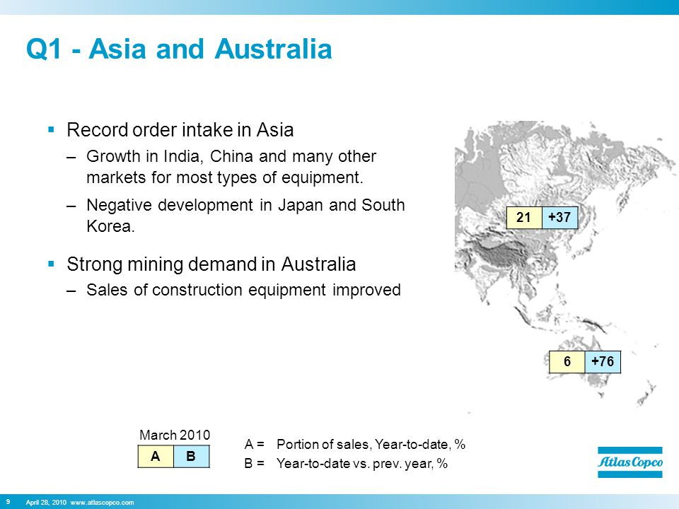 April 28, 2010 www.atlascopco.com 9 Q1 - Asia and Australia  Record order intake in Asia –Growth in India, China and many other markets for most types of equipment.