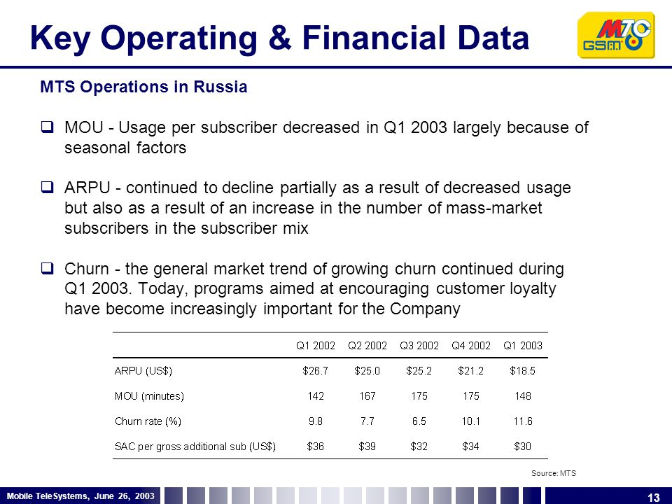 13 Mobile TeleSystems, June 26, 2003 Key Operating & Financial Data MTS Operations in Russia  MOU - Usage per subscriber decreased in Q1 2003 largely because of seasonal factors  ARPU - continued to decline partially as a result of decreased usage but also as a result of an increase in the number of mass-market subscribers in the subscriber mix  Churn - the general market trend of growing churn continued during Q1 2003.
