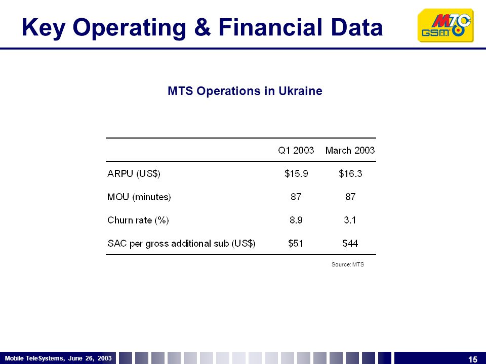 15 Mobile TeleSystems, June 26, 2003 Key Operating & Financial Data MTS Operations in Ukraine Source: MTS