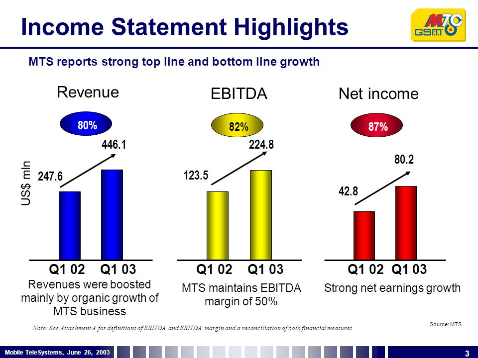 3 Mobile TeleSystems, June 26, 2003 Income Statement Highlights MTS reports strong top line and bottom line growth Source: MTS Note: See Attachment A for definitions of EBITDA and EBITDA margin and a reconciliation of both financial measures.