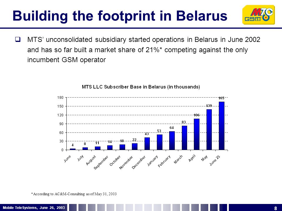 8 Mobile TeleSystems, June 26, 2003 Building the footprint in Belarus  MTS' unconsolidated subsidiary started operations in Belarus in June 2002 and has so far built a market share of 21%* competing against the only incumbent GSM operator *According to AC&M-Consulting as of May 31, 2003