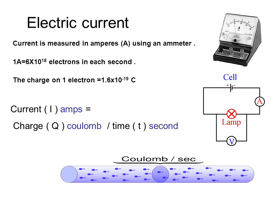 Electric current Current is measured in amperes (A) using an ammeter.