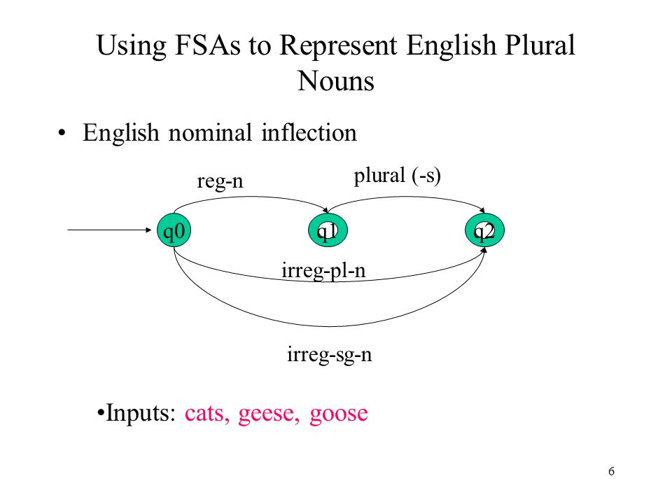 6 Using FSAs to Represent English Plural Nouns English nominal inflection q0q2q1 plural (-s) reg-n irreg-sg-n irreg-pl-n Inputs: cats, geese, goose