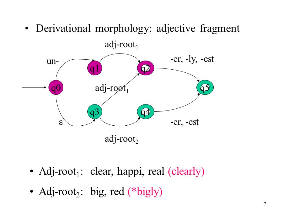 7 Derivational morphology: adjective fragment q3 q5 q4 q0 q1q2 un- adj-root 1 -er, -ly, -est  adj-root 1 adj-root 2 -er, -est Adj-root 1 : clear, happi, real (clearly) Adj-root 2 : big, red (*bigly)