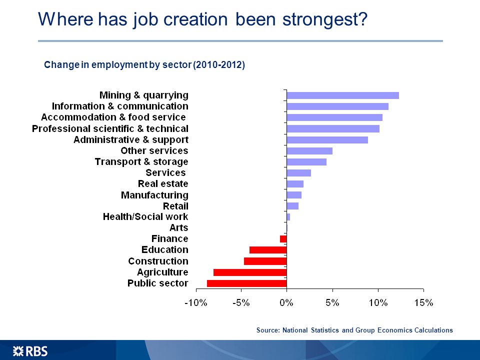 Where has job creation been strongest.