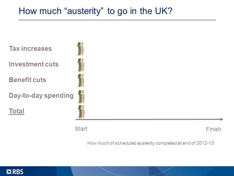 How much austerity to go in the UK.