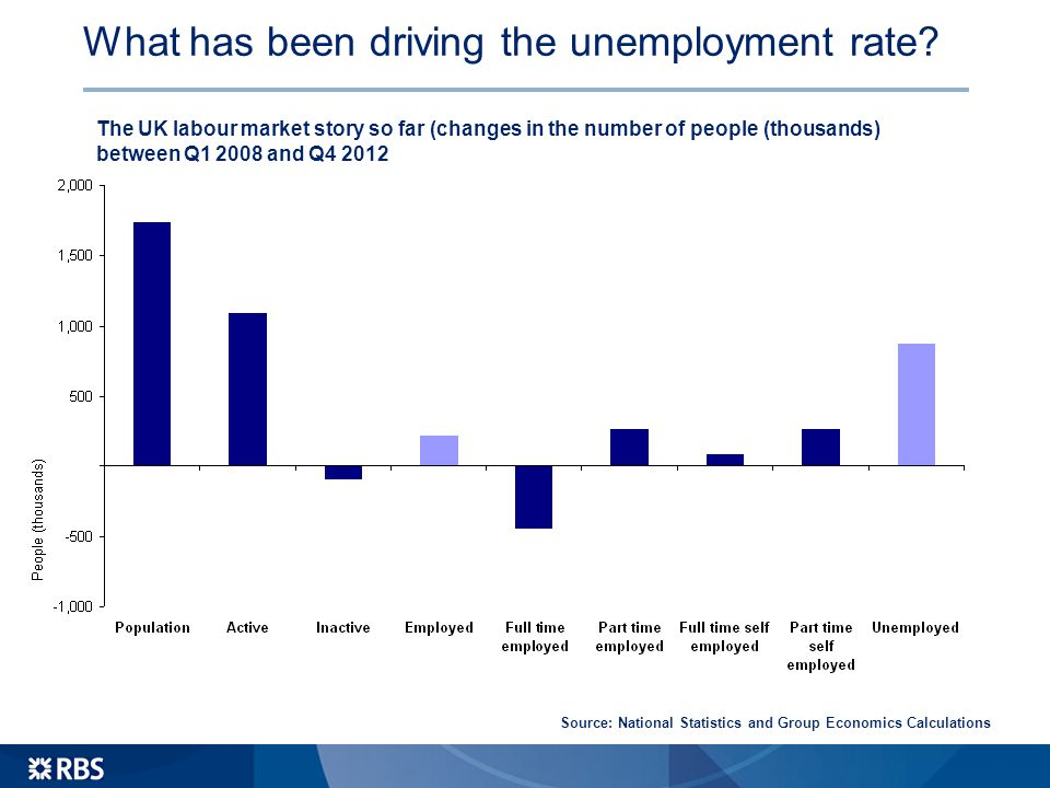 What has been driving the unemployment rate.