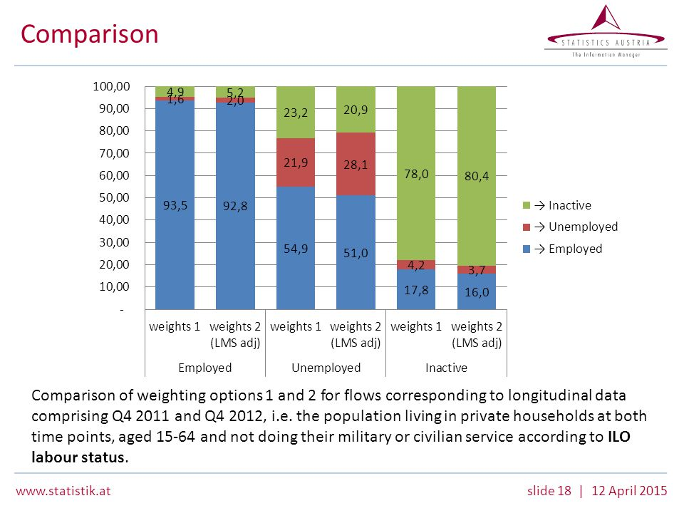 18 | 12 April 2015 Comparison Comparison of weighting options 1 and 2 for flows corresponding to longitudinal data comprising Q and Q4 2012, i.e.