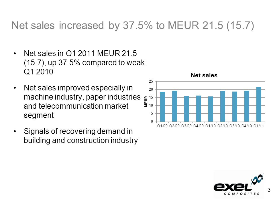 Net sales in Q1 2011 MEUR 21.5 (15.7), up 37.5% compared to weak Q1 2010 Net sales improved especially in machine industry, paper industries and telecommunication market segment Signals of recovering demand in building and construction industry Net sales increased by 37.5% to MEUR 21.5 (15.7) 3
