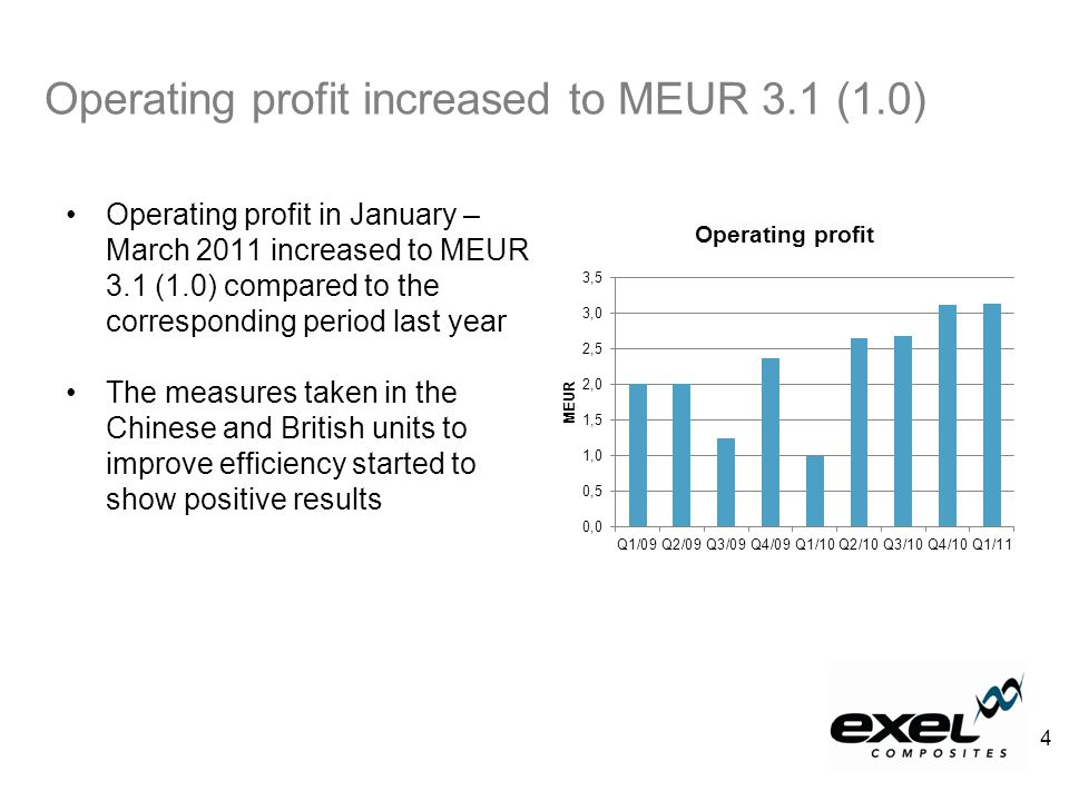 Operating profit in January – March 2011 increased to MEUR 3.1 (1.0) compared to the corresponding period last year The measures taken in the Chinese and British units to improve efficiency started to show positive results Operating profit increased to MEUR 3.1 (1.0) 4