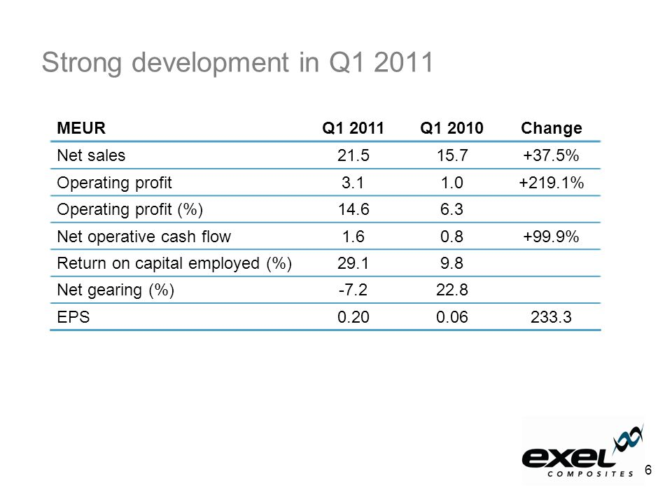 Strong development in Q1 2011 MEURQ1 2011Q1 2010Change Net sales21.515.7+37.5% Operating profit3.11.0+219.1% Operating profit (%)14.66.3 Net operative cash flow1.60.8+99.9% Return on capital employed (%)29.19.8 Net gearing (%)-7.222.8 EPS0.200.06233.3 6