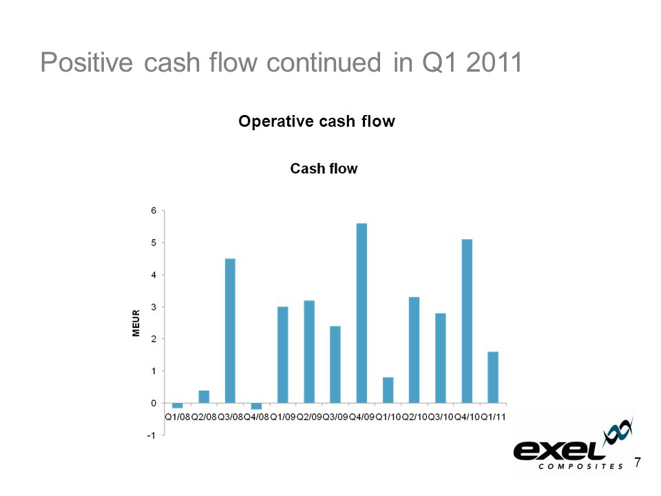 Positive cash flow continued in Q1 2011 Operative cash flow 7