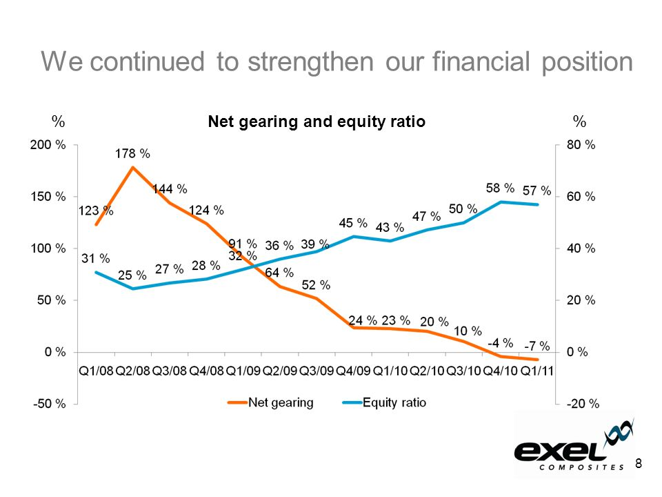 We continued to strengthen our financial position Net gearing and equity ratio% 8