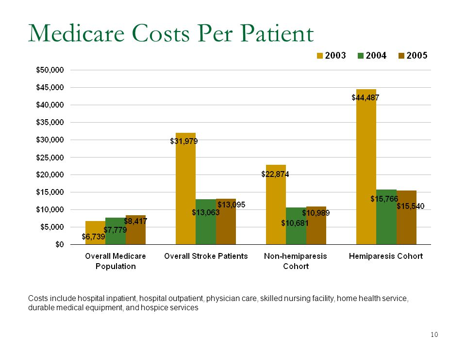 10 Medicare Costs Per Patient Costs include hospital inpatient, hospital outpatient, physician care, skilled nursing facility, home health service, durable medical equipment, and hospice services