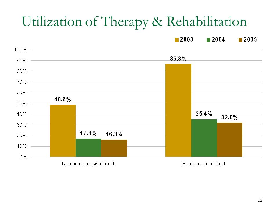 12 Utilization of Therapy & Rehabilitation