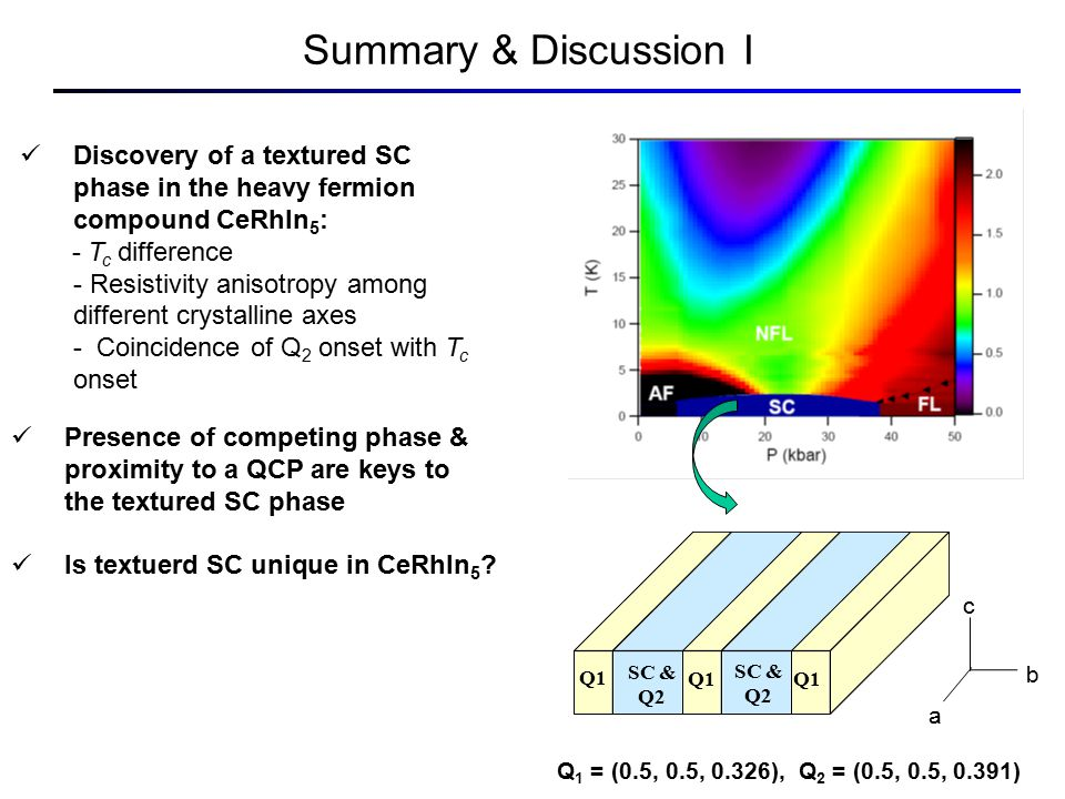 Summary & Discussion I Discovery of a textured SC phase in the heavy fermion compound CeRhIn 5 : - T c difference - Resistivity anisotropy among different crystalline axes - Coincidence of Q 2 onset with T c onset Presence of competing phase & proximity to a QCP are keys to the textured SC phase Is textuerd SC unique in CeRhIn 5 .