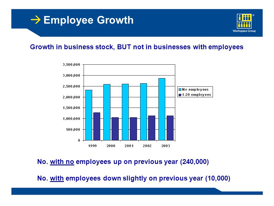 Employee Growth Growth in business stock, BUT not in businesses with employees No.