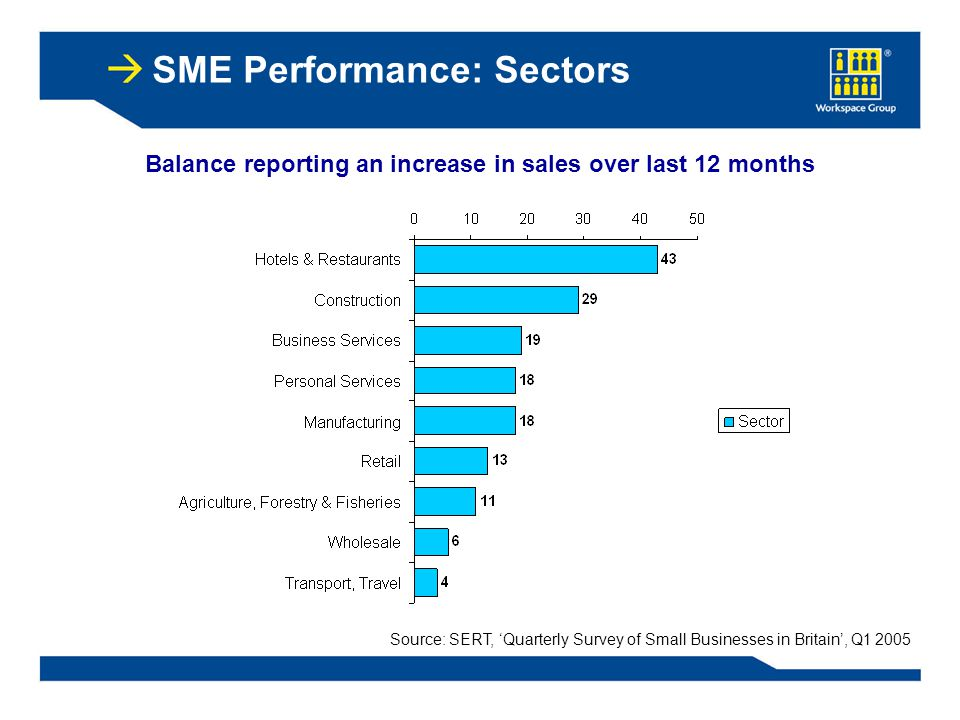 SME Performance: Sectors Balance reporting an increase in sales over last 12 months Source: SERT, 'Quarterly Survey of Small Businesses in Britain', Q1 2005