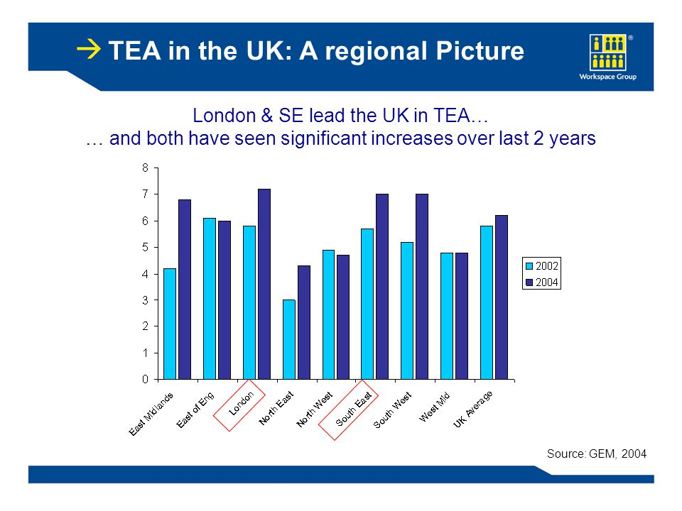 TEA in the UK: A regional Picture Source: GEM, 2004 London & SE lead the UK in TEA… … and both have seen significant increases over last 2 years