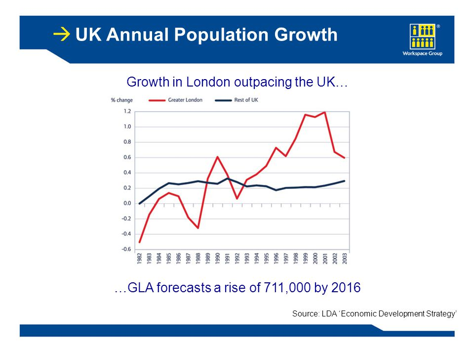 Growth in London outpacing the UK… Source: LDA 'Economic Development Strategy' UK Annual Population Growth …GLA forecasts a rise of 711,000 by 2016