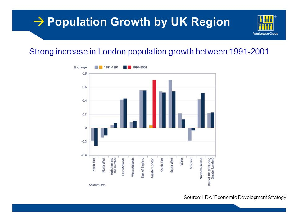 Strong increase in London population growth between 1991-2001 Source: LDA 'Economic Development Strategy' Population Growth by UK Region