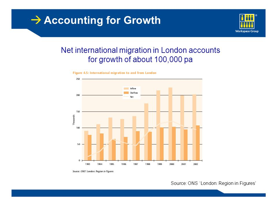 Net international migration in London accounts for growth of about 100,000 pa Source: ONS 'London: Region in Figures' Accounting for Growth