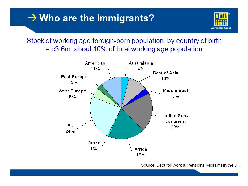 Source: Dept for Work & Pensions 'Migrants in the UK' Stock of working age foreign-born population, by country of birth = c3.6m, about 10% of total working age population Who are the Immigrants