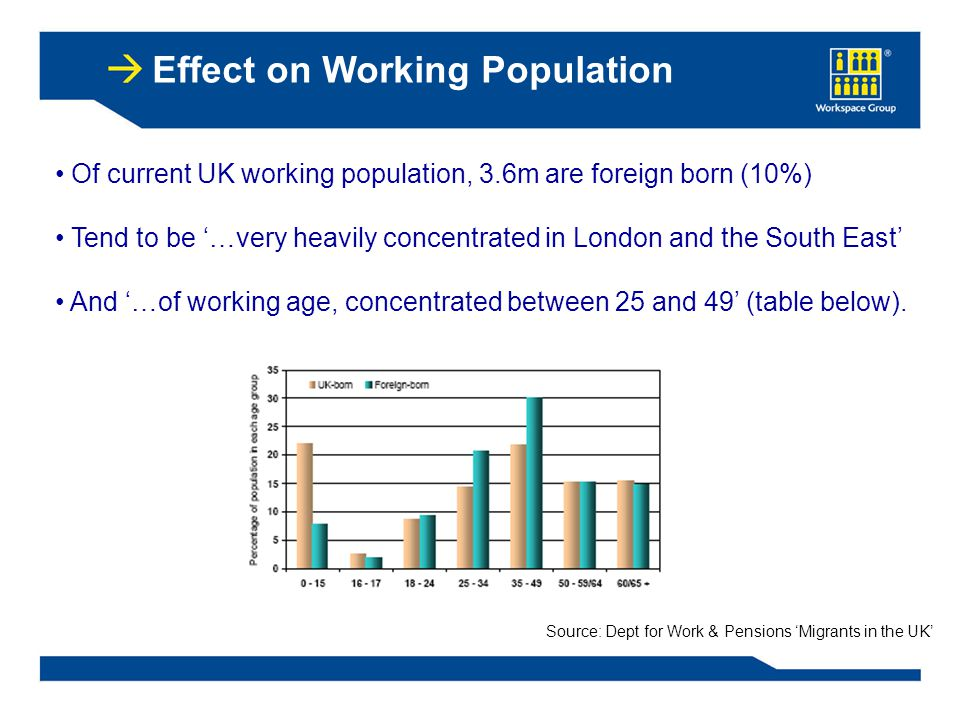 Of current UK working population, 3.6m are foreign born (10%) Tend to be '…very heavily concentrated in London and the South East' And '…of working age, concentrated between 25 and 49' (table below).