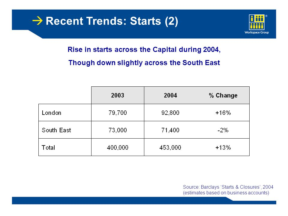 Recent Trends: Starts (2) Rise in starts across the Capital during 2004, Though down slightly across the South East Source: Barclays 'Starts & Closures', 2004 (estimates based on business accounts)