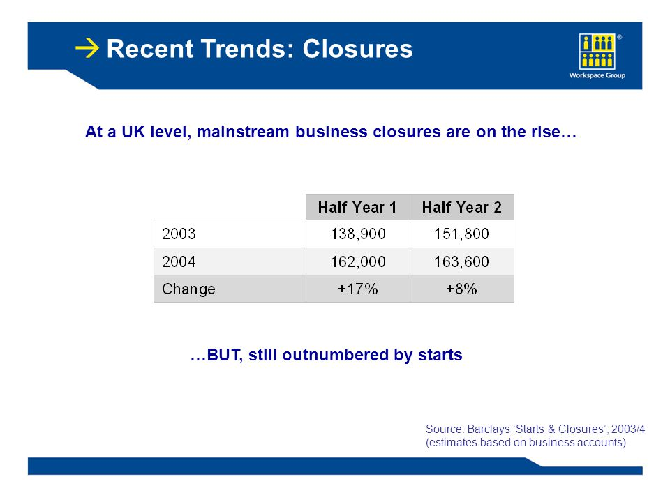Recent Trends: Closures Source: Barclays 'Starts & Closures', 2003/4 (estimates based on business accounts) At a UK level, mainstream business closures are on the rise… …BUT, still outnumbered by starts