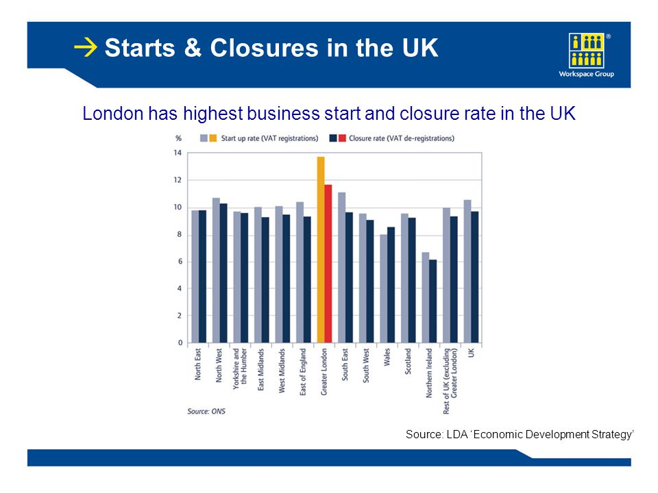 London has highest business start and closure rate in the UK Source: LDA 'Economic Development Strategy' Starts & Closures in the UK
